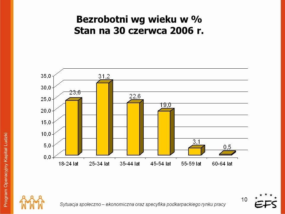 10 Sytuacja społeczno – ekonomiczna oraz specyfika podkarpackiego rynku pracy Bezrobotni wg wieku w % Stan na 30 czerwca 2006 r.
