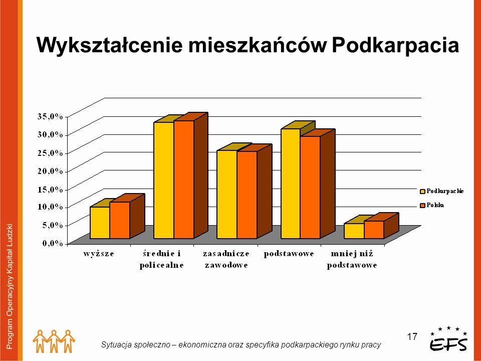 17 Sytuacja społeczno – ekonomiczna oraz specyfika podkarpackiego rynku pracy Wykształcenie mieszkańców Podkarpacia