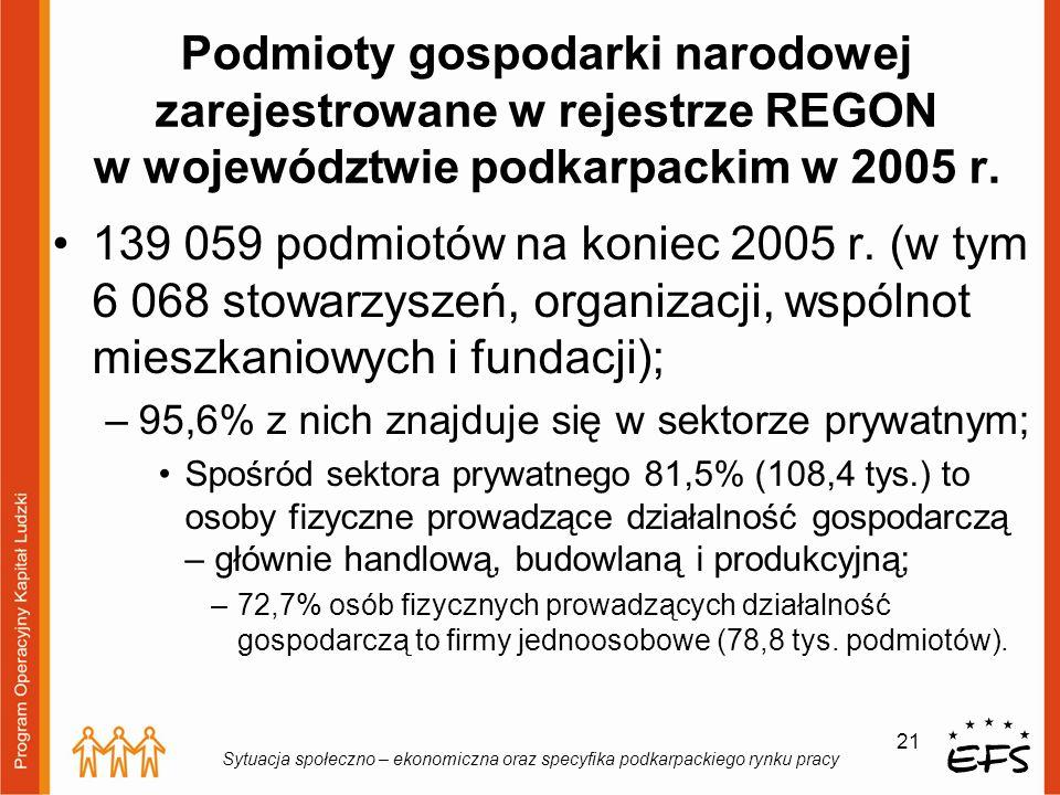 21 Sytuacja społeczno – ekonomiczna oraz specyfika podkarpackiego rynku pracy Podmioty gospodarki narodowej zarejestrowane w rejestrze REGON w wojewód