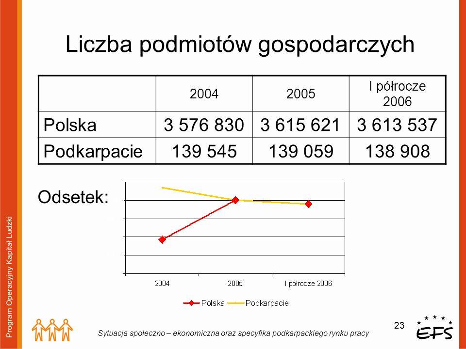 23 Sytuacja społeczno – ekonomiczna oraz specyfika podkarpackiego rynku pracy Liczba podmiotów gospodarczych 20042005 I półrocze 2006 Polska3 576 8303