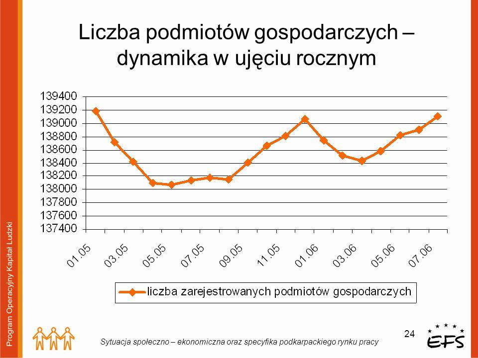 24 Sytuacja społeczno – ekonomiczna oraz specyfika podkarpackiego rynku pracy Liczba podmiotów gospodarczych – dynamika w ujęciu rocznym