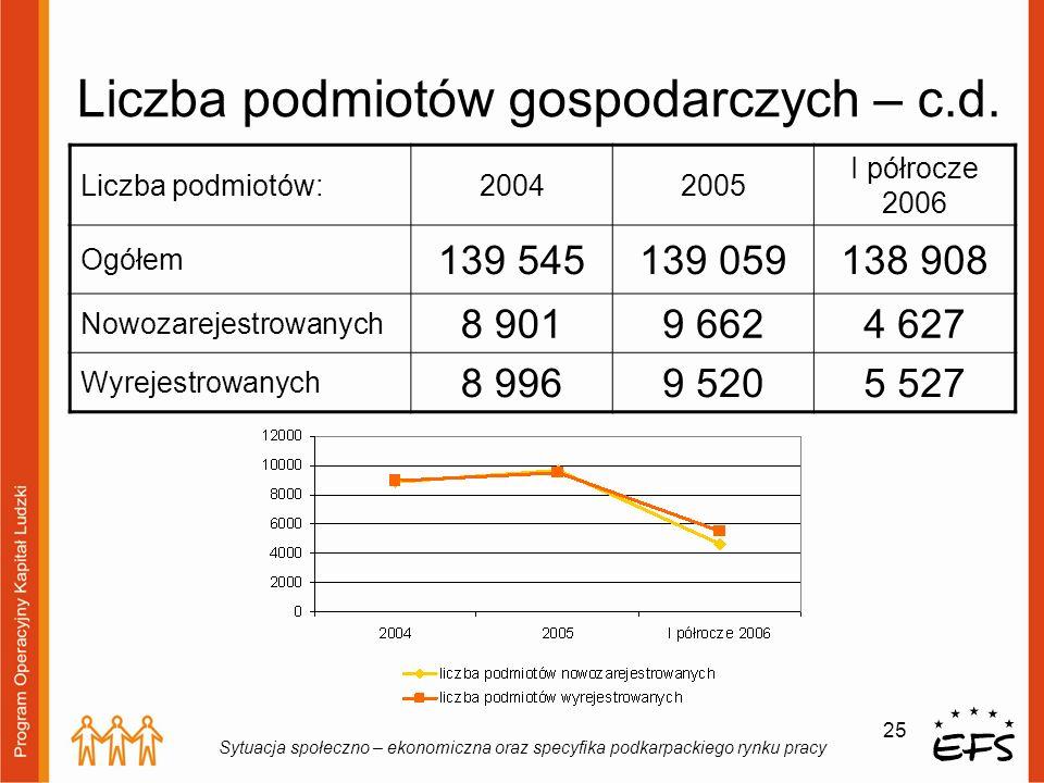 25 Sytuacja społeczno – ekonomiczna oraz specyfika podkarpackiego rynku pracy Liczba podmiotów gospodarczych – c.d. Liczba podmiotów:20042005 I półroc