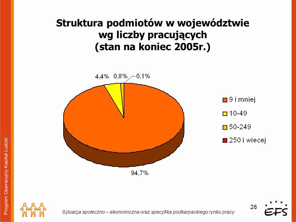 26 Sytuacja społeczno – ekonomiczna oraz specyfika podkarpackiego rynku pracy Struktura podmiotów w województwie wg liczby pracujących (stan na koniec