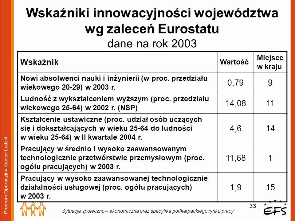 33 Sytuacja społeczno – ekonomiczna oraz specyfika podkarpackiego rynku pracy Wskaźniki innowacyjności województwa wg zaleceń Eurostatu dane na rok 20