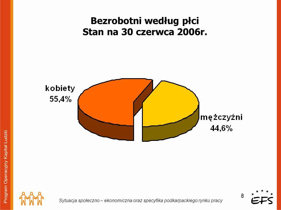 8 Sytuacja społeczno – ekonomiczna oraz specyfika podkarpackiego rynku pracy Bezrobotni według płci Stan na 30 czerwca 2006r.
