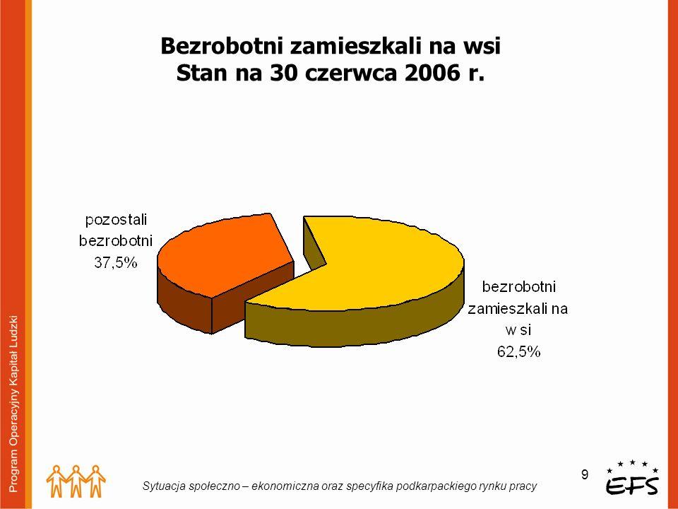 9 Sytuacja społeczno – ekonomiczna oraz specyfika podkarpackiego rynku pracy Bezrobotni zamieszkali na wsi Stan na 30 czerwca 2006 r.