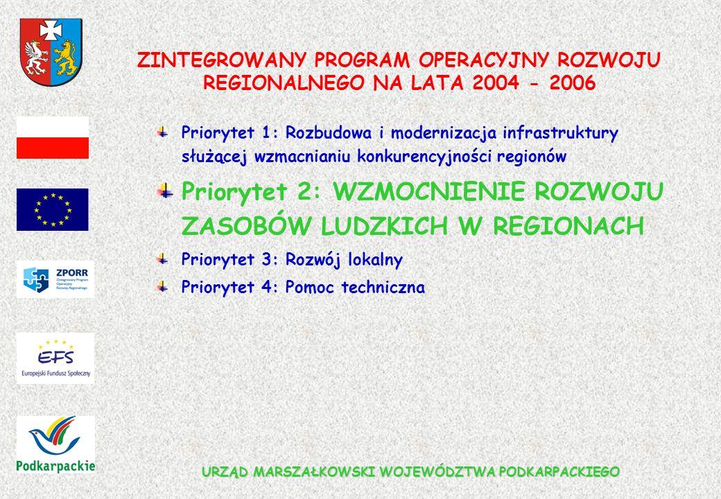 URZĄD MARSZAŁKOWSKI WOJEWÓDZTWA PODKARPACKIEGO ZINTEGROWANY PROGRAM OPERACYJNY ROZWOJU REGIONALNEGO NA LATA 2004 - 2006 Priorytet 1: Rozbudowa i modernizacja infrastruktury służącej wzmacnianiu konkurencyjności regionów Priorytet 2: WZMOCNIENIE ROZWOJU ZASOBÓW LUDZKICH W REGIONACH Priorytet 3: Rozwój lokalny Priorytet 4: Pomoc techniczna