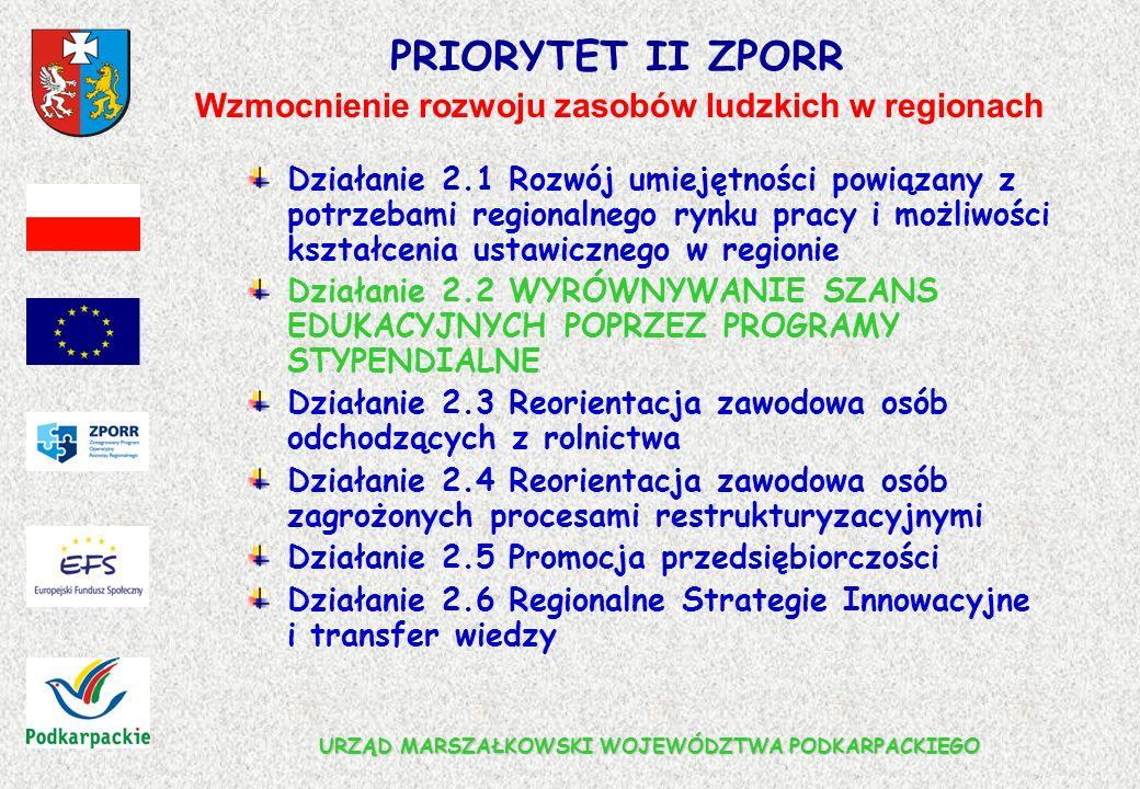 URZĄD MARSZAŁKOWSKI WOJEWÓDZTWA PODKARPACKIEGO PRIORYTET II ZPORR Działanie 2.1 Rozwój umiejętności powiązany z potrzebami regionalnego rynku pracy i możliwości kształcenia ustawicznego w regionie Działanie 2.2 WYRÓWNYWANIE SZANS EDUKACYJNYCH POPRZEZ PROGRAMY STYPENDIALNE Działanie 2.3 Reorientacja zawodowa osób odchodzących z rolnictwa Działanie 2.4 Reorientacja zawodowa osób zagrożonych procesami restrukturyzacyjnymi Działanie 2.5 Promocja przedsiębiorczości Działanie 2.6 Regionalne Strategie Innowacyjne i transfer wiedzy Wzmocnienie rozwoju zasobów ludzkich w regionach