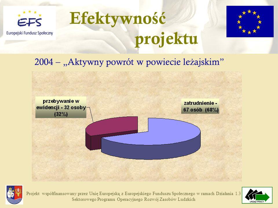 Projekt współfinansowany przez Unię Europejską z Europejskiego Funduszu Społecznego w ramach Działania 1.3 Sektorowego Programu Operacyjnego Rozwój Zasobów Ludzkich 2004 – Aktywny powrót w powiecie le ż ajskim Efektywno ść projektu