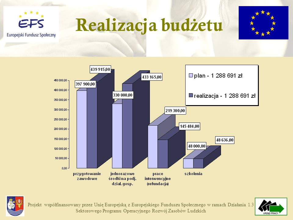 Projekt współfinansowany przez Unię Europejską z Europejskiego Funduszu Społecznego w ramach Działania 1.3 Sektorowego Programu Operacyjnego Rozwój Zasobów Ludzkich Realizacja bud ż etu