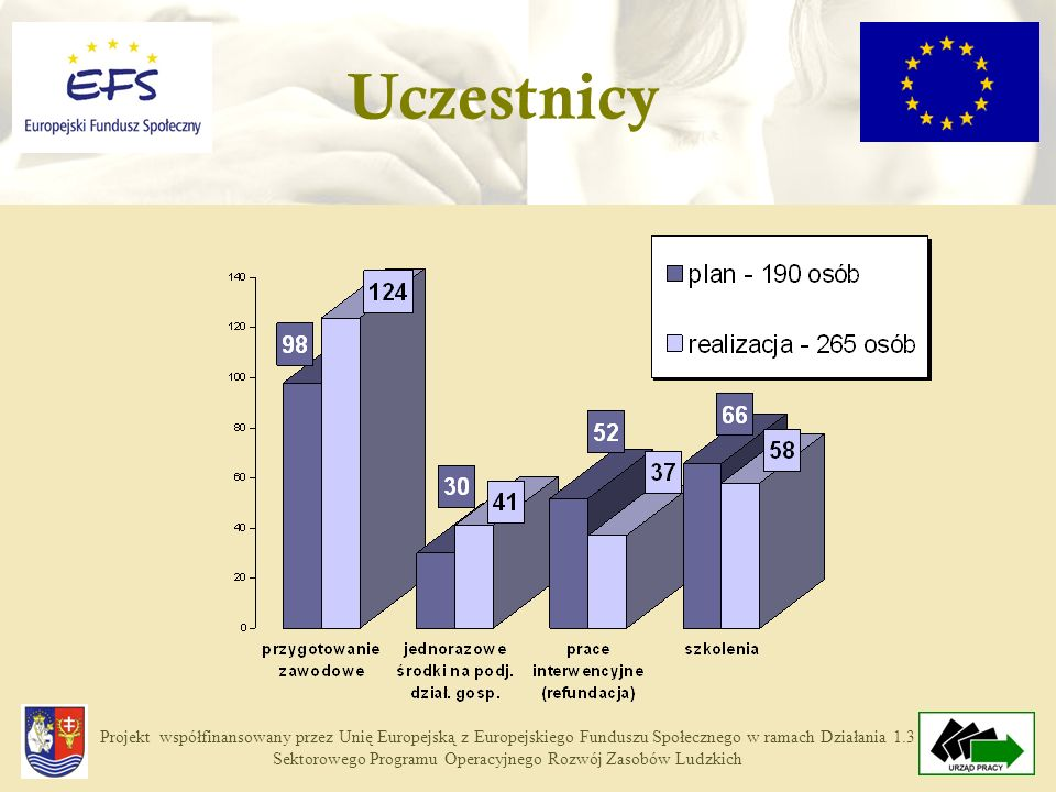 Projekt współfinansowany przez Unię Europejską z Europejskiego Funduszu Społecznego w ramach Działania 1.3 Sektorowego Programu Operacyjnego Rozwój Zasobów Ludzkich Uczestnicy