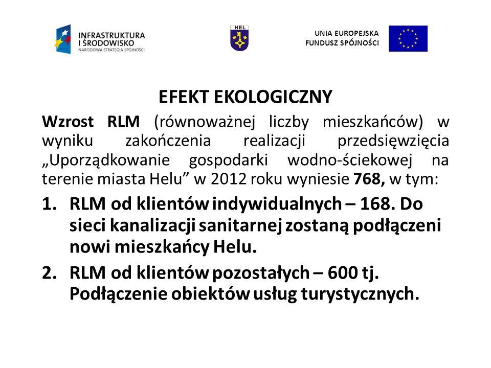 EFEKT EKOLOGICZNY Wzrost RLM (równoważnej liczby mieszkańców) w wyniku zakończenia realizacji przedsięwzięcia Uporządkowanie gospodarki wodno-ściekowe