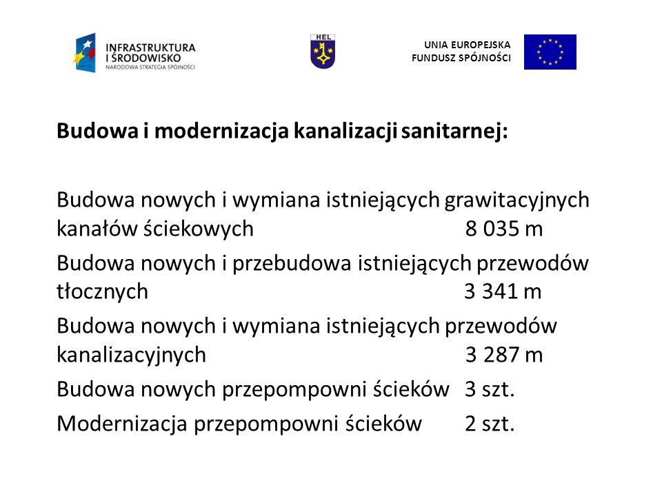 Budowa i modernizacja kanalizacji sanitarnej: Budowa nowych i wymiana istniejących grawitacyjnych kanałów ściekowych 8 035 m Budowa nowych i przebudow