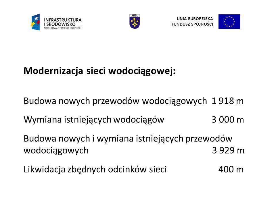 Modernizacja sieci wodociągowej: Budowa nowych przewodów wodociągowych 1 918 m Wymiana istniejących wodociągów 3 000 m Budowa nowych i wymiana istniej