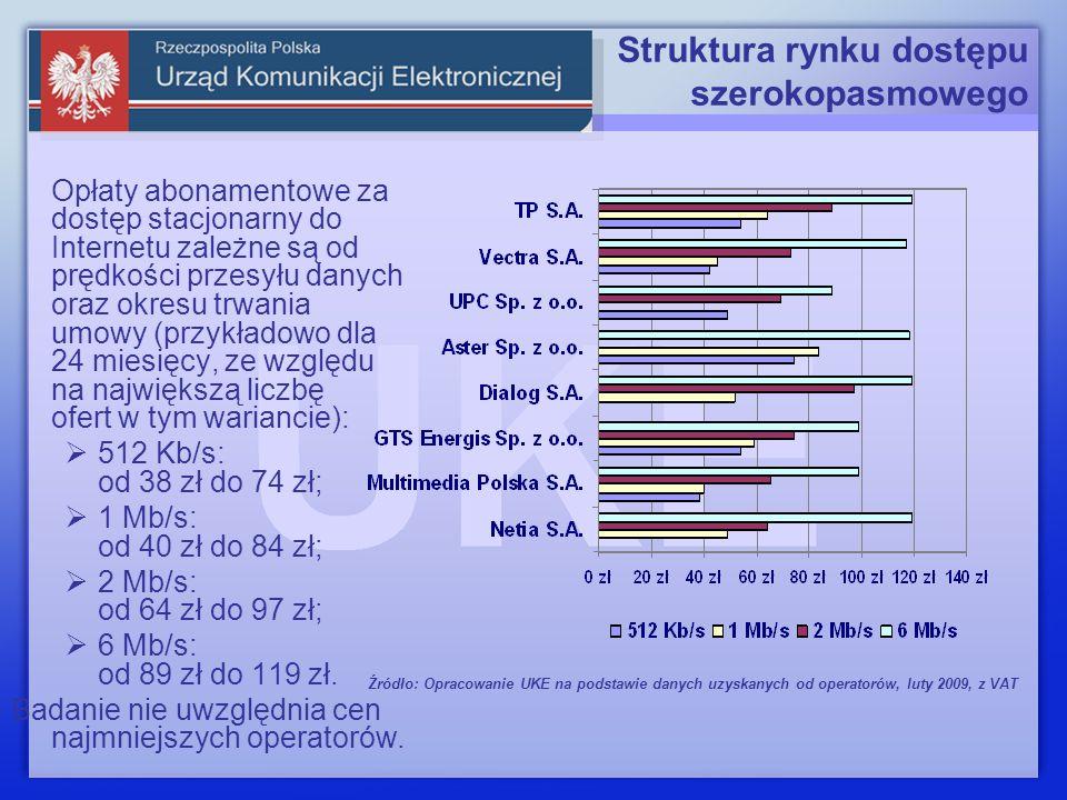 Struktura rynku dostępu szerokopasmowego Pod koniec 2008 P4 Sp.