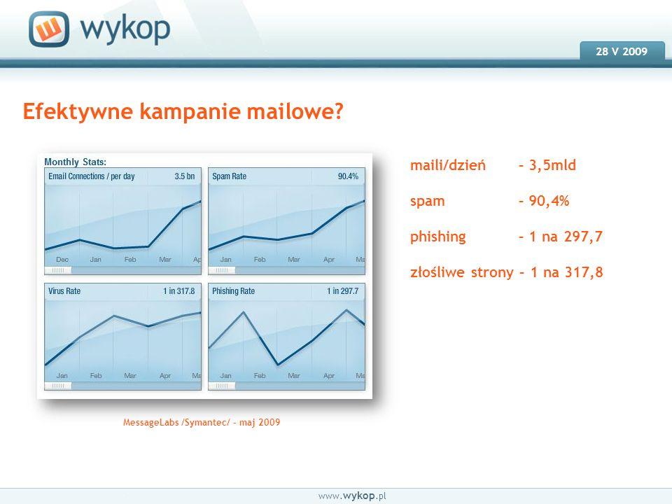 18.03.2008 28 V 2009 www. wykop.pl Efektywne kampanie mailowe? maili/dzień – 3,5mld spam – 90,4% phishing – 1 na 297,7 złośliwe strony – 1 na 317,8 Me