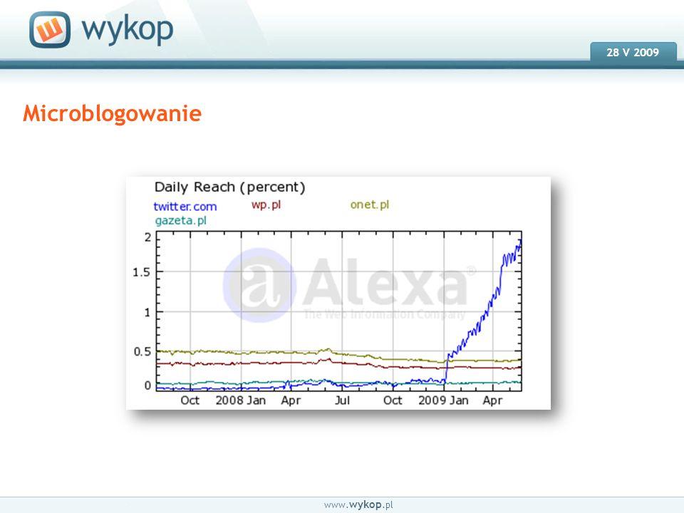 18.03.2008 28 V 2009 www. wykop.pl Microblogowanie