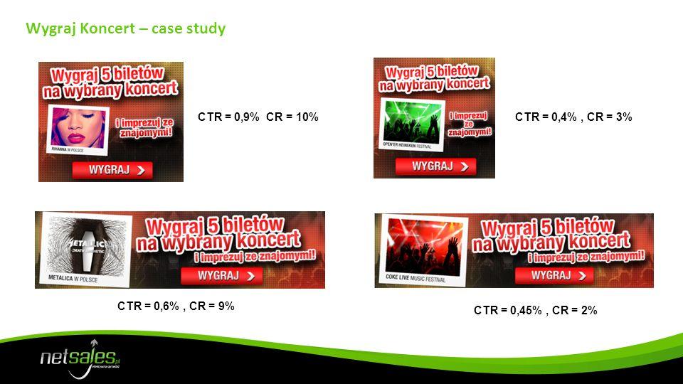 Wygraj Koncert – case study CTR = 0,9% CR = 10% CTR = 0,6%, CR = 9% CTR = 0,4%, CR = 3% CTR = 0,45%, CR = 2%