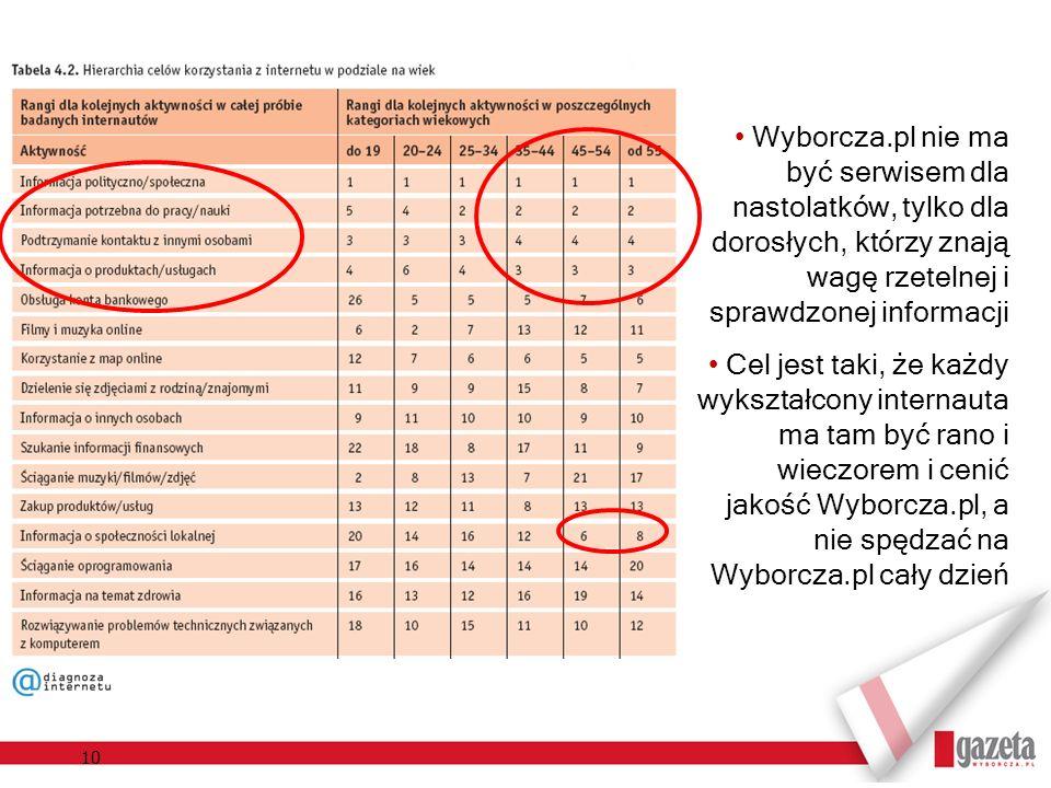 10 Wyborcza.pl nie ma być serwisem dla nastolatków, tylko dla dorosłych, którzy znają wagę rzetelnej i sprawdzonej informacji Cel jest taki, że każdy