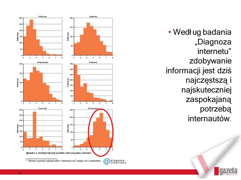 6 Według badania Diagnoza internetu zdobywanie informacji jest dziś najczęstszą i najskuteczniej zaspokajaną potrzebą internautów.