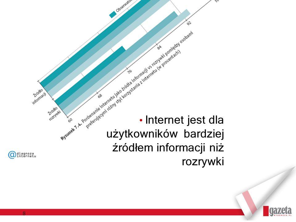 8 Internet jest dla użytkowników bardziej źródłem informacji niż rozrywki