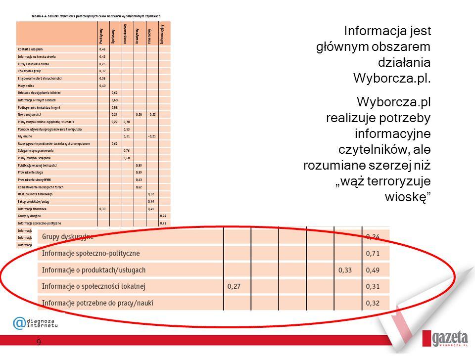 9 Informacja jest głównym obszarem działania Wyborcza.pl. Wyborcza.pl realizuje potrzeby informacyjne czytelników, ale rozumiane szerzej niż wąż terro