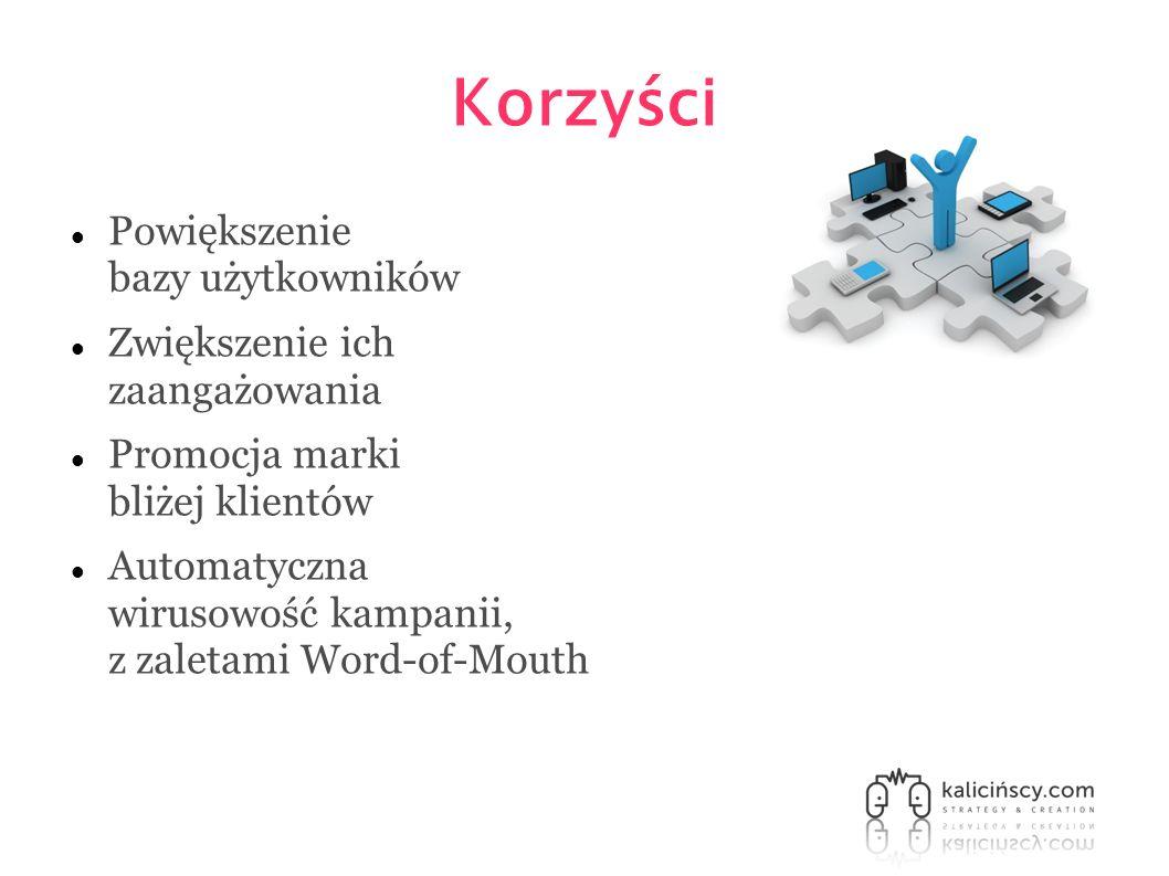 Korzyści Powiększenie bazy użytkowników Zwiększenie ich zaangażowania Promocja marki bliżej klientów Automatyczna wirusowość kampanii, z zaletami Word-of-Mouth