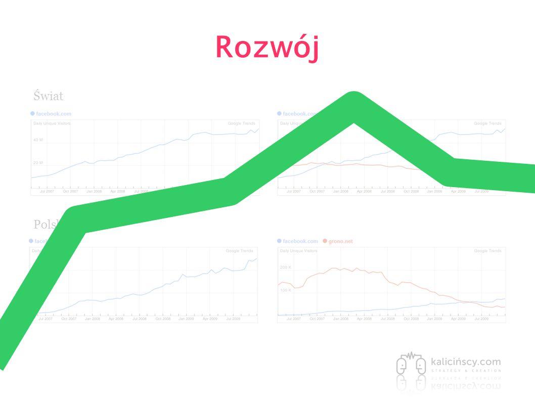 Rozwój Świat Polska