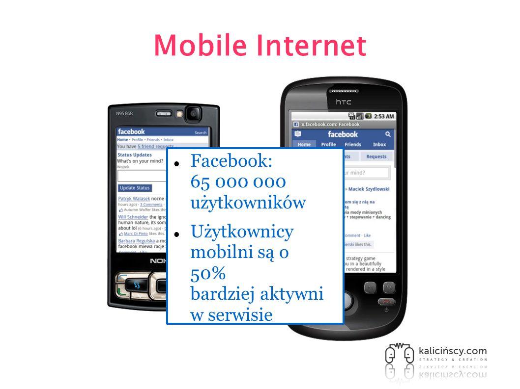 Mobile Internet Facebook: 65 000 000 użytkowników Użytkownicy mobilni są o 50% bardziej aktywni w serwisie