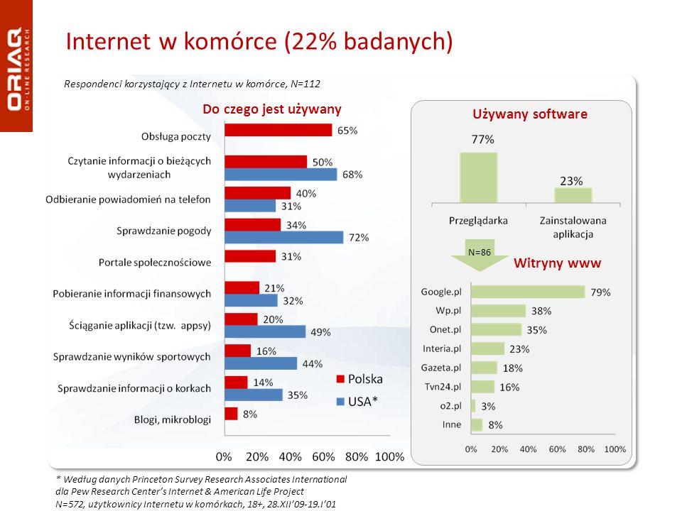 Internet w komórce (22% badanych) Respondenci korzystający z Internetu w komórce, N=112 * Według danych Princeton Survey Research Associates Internati