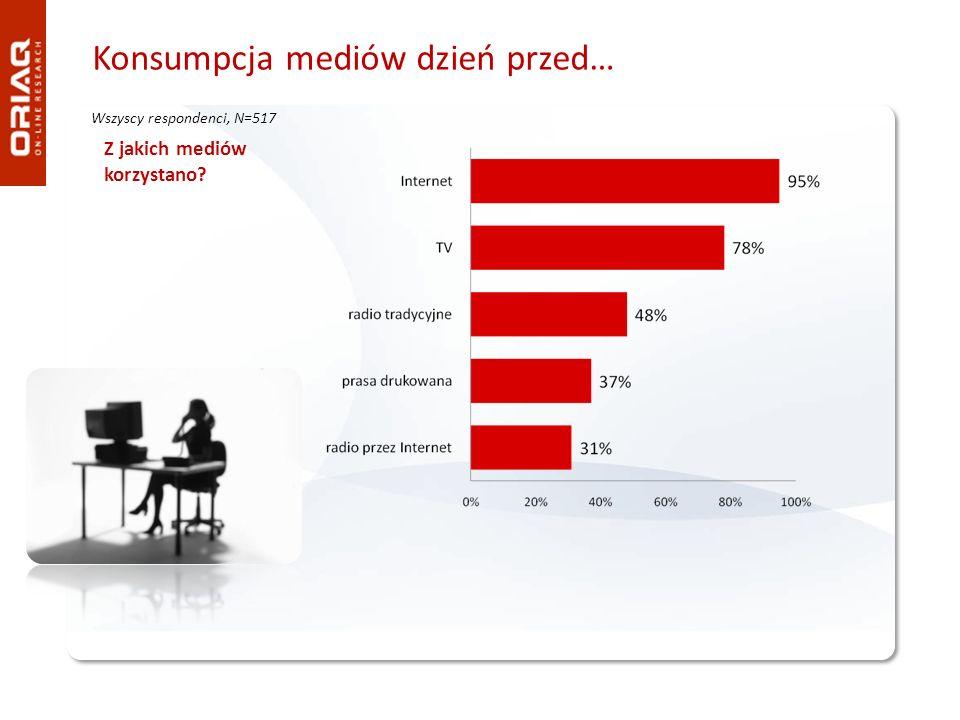 Konsumpcja mediów dzień przed… Wszyscy respondenci, N=517 Z jakich mediów korzystano?