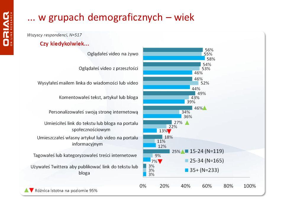 ... w grupach demograficznych – wiek Wszyscy respondenci, N=517 Różnica istotna na poziomie 95% Czy kiedykolwiek...