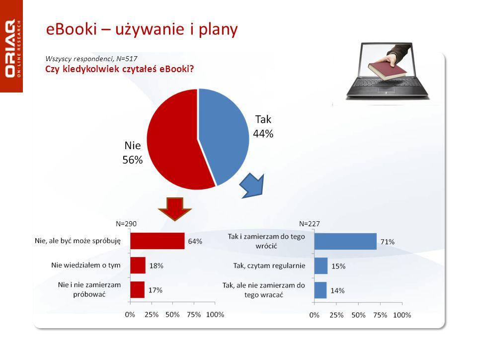 eBooki – używanie i plany Czy kiedykolwiek czytałeś eBooki? N=227N=290 Wszyscy respondenci, N=517