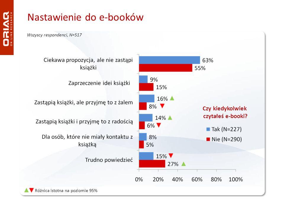 Nastawienie do e-booków Wszyscy respondenci, N=517 Czy kiedykolwiek czytałeś e-booki? Różnica istotna na poziomie 95%