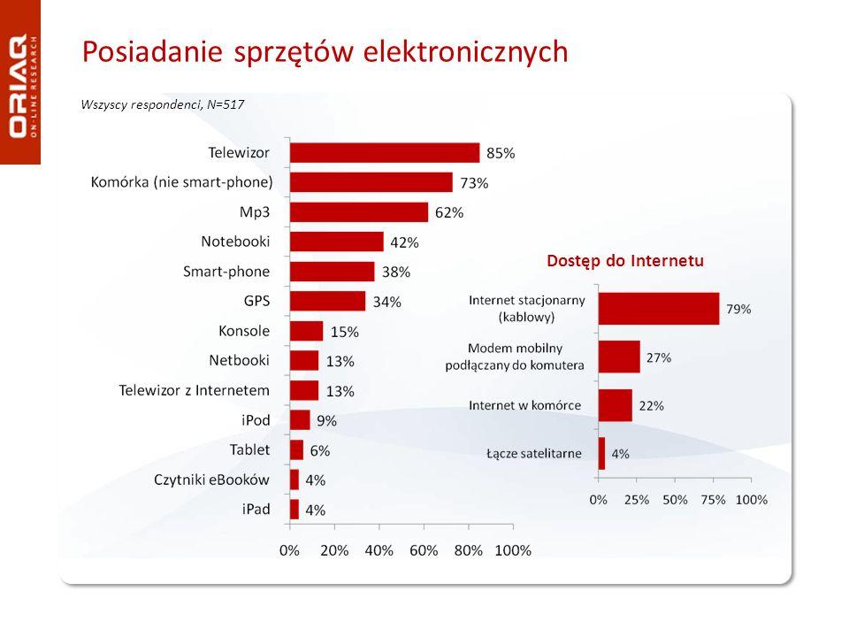 Posiadanie sprzętów elektronicznych Wszyscy respondenci, N=517 Dostęp do Internetu