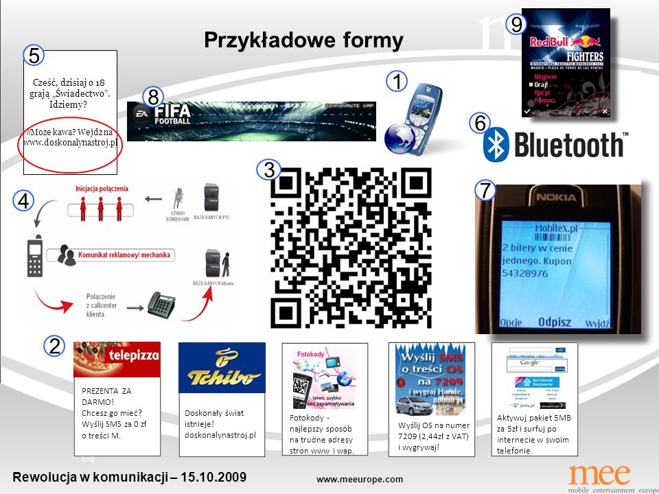 www.meeurope.com Rewolucja w komunikacji – 15.10.2009 Narzędzia FORMY SMSMMSWAPBluetoothIVRMobile Branding Fotokody Konkursy i loterie Bulk sms Mkupony Newslettery MMS Wysyłka via Bluetooth Dedykowane strony WAP IVR (Interactive Voice Response) Gry reklamowe Ogony reklamowe w sms/mms Fotokody Pozostały content reklamowy (video, dzwonki) Narzędzia, a formy 5 4 1 2 3 6 7 9
