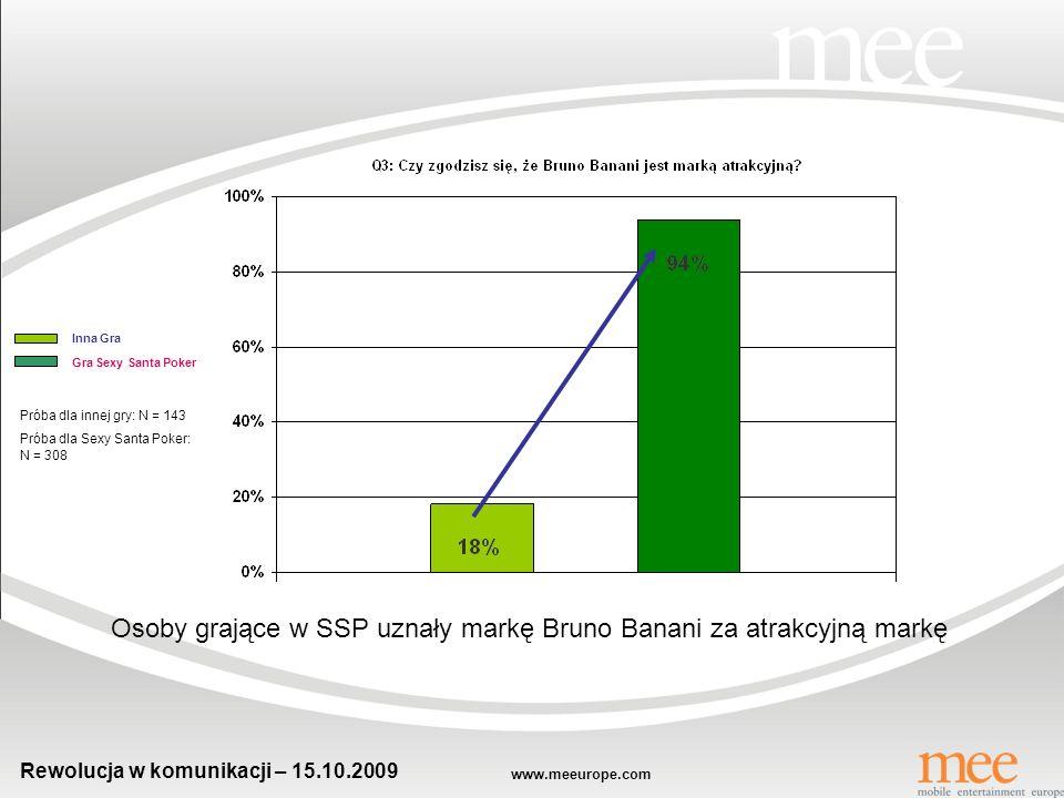 www.meeurope.com Rewolucja w komunikacji – 15.10.2009 Zdecydowana większość graczy SSP kupiła perfumy Bruno Banani Inna Gra Gra Sexy Santa Poker Próba dla innej gry: N = 143 Próba dla Sexy Santa Poker: N = 308