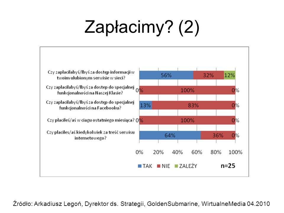 Zapłacimy? (2) Źródło: Arkadiusz Legoń, Dyrektor ds. Strategii, GoldenSubmarine, WirtualneMedia 04.2010