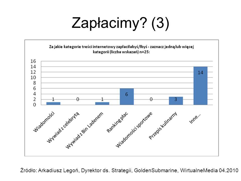 Zapłacimy? (3) Źródło: Arkadiusz Legoń, Dyrektor ds. Strategii, GoldenSubmarine, WirtualneMedia 04.2010
