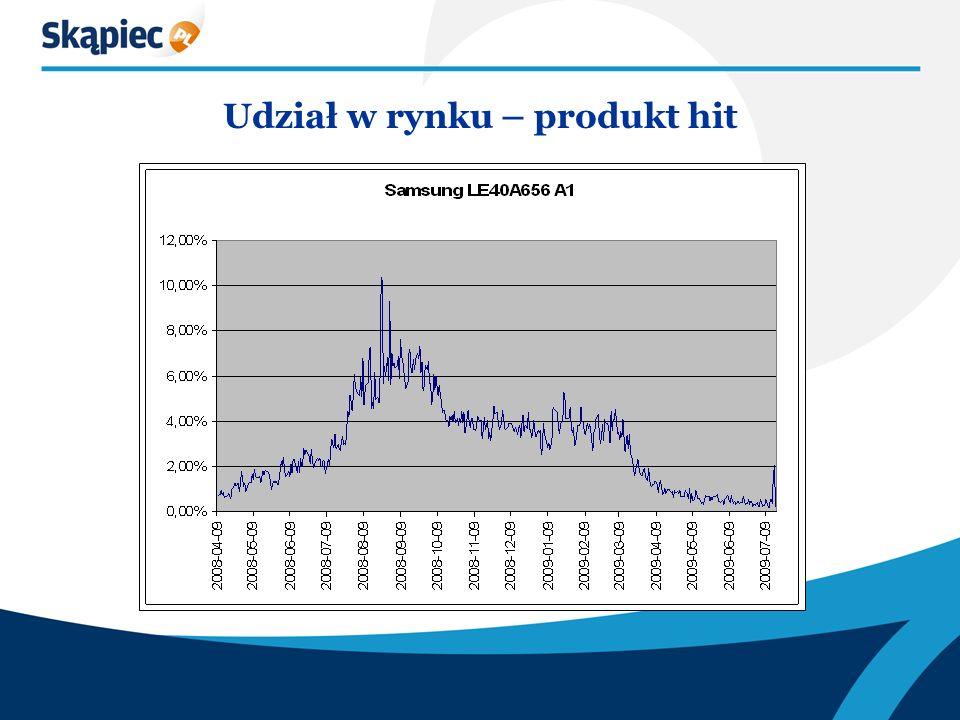 Udział w rynku – produkt hit