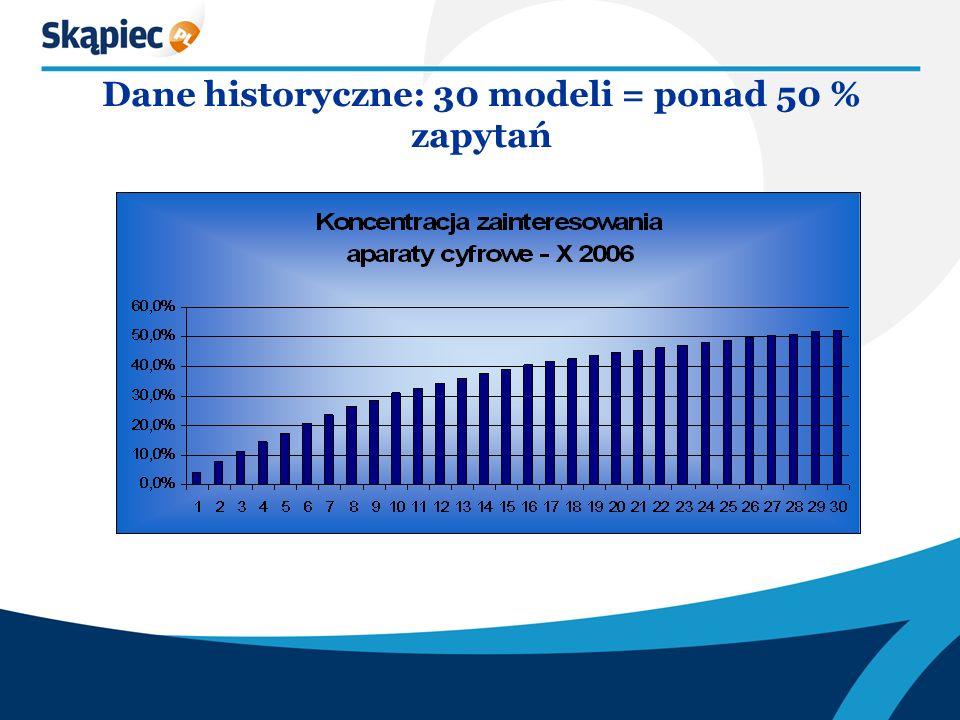 Dane historyczne: 30 modeli = ponad 50 % zapytań