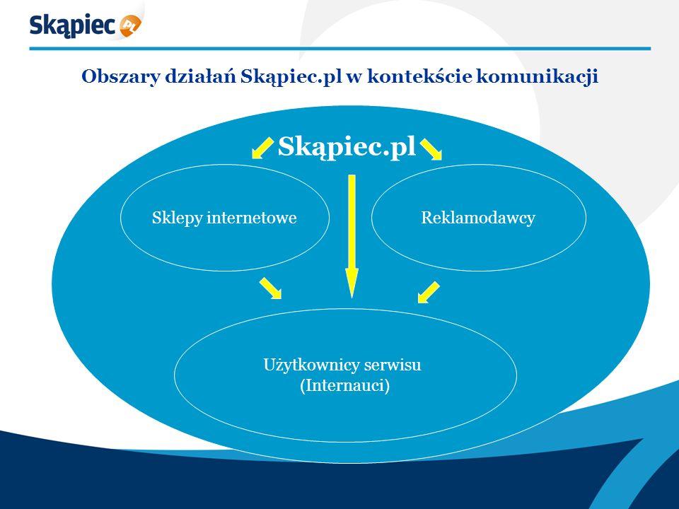 Obszary działań Skąpiec.pl w kontekście komunikacji Sklepy internetowe Reklamodawcy Użytkownicy serwisu ( Internauci ) Skąpiec.pl