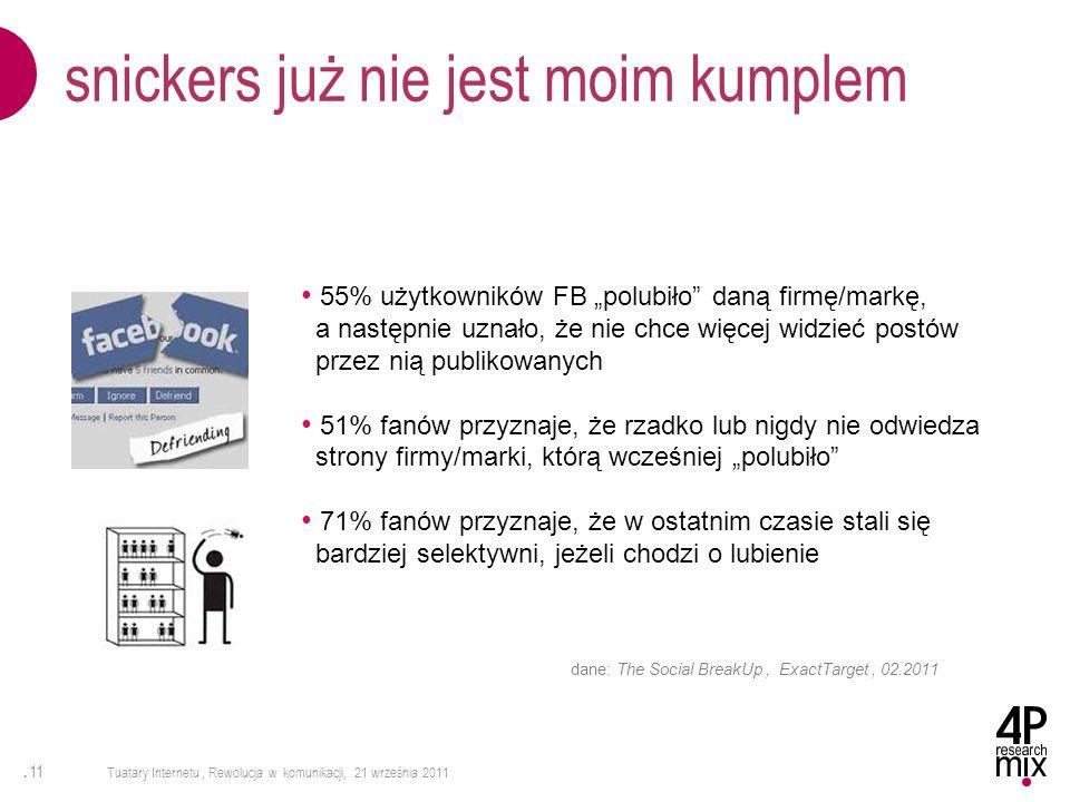 . 11 Tuatary Internetu, Rewolucja w komunikacji, 21 września 2011 snickers już nie jest moim kumplem 55% użytkowników FB polubiło daną firmę/markę, a