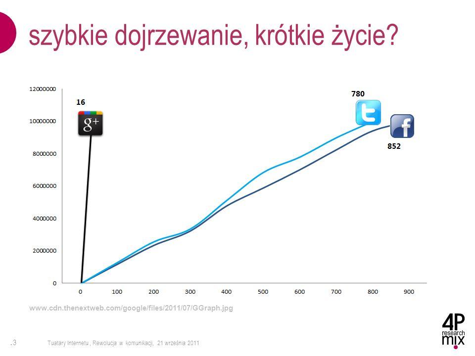.3.3 Tuatary Internetu, Rewolucja w komunikacji, 21 września 2011 szybkie dojrzewanie, krótkie życie? www.cdn.thenextweb.com/google/files/2011/07/GGra