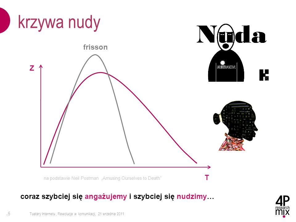 .5.5 Tuatary Internetu, Rewolucja w komunikacji, 21 września 2011 krzywa nudy T Z coraz szybciej się angażujemy i szybciej się nudzimy… na podstawie N
