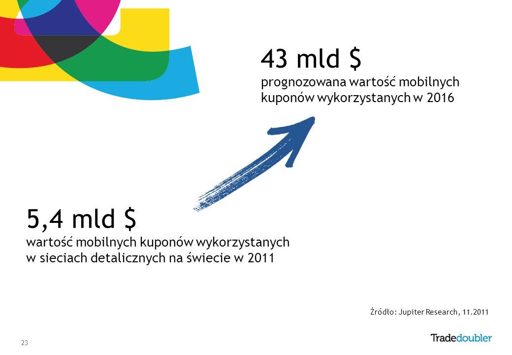 23 5,4 mld $ wartość mobilnych kuponów wykorzystanych w sieciach detalicznych na świecie w 2011 Źródło: Jupiter Research, 11.2011 43 mld $ prognozowana wartość mobilnych kuponów wykorzystanych w 2016