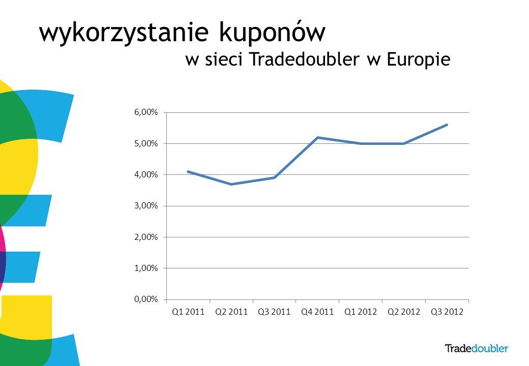 7 wykorzystanie kuponów w sieci Tradedoubler w Europie