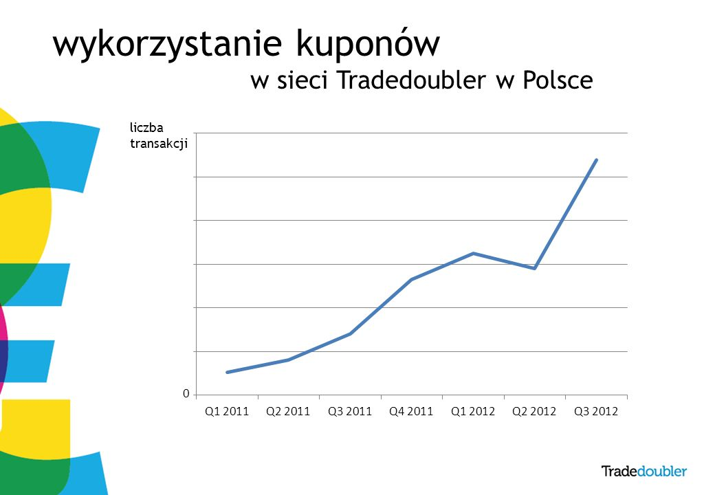 8 wykorzystanie kuponów w sieci Tradedoubler w Polsce liczba transakcji 0