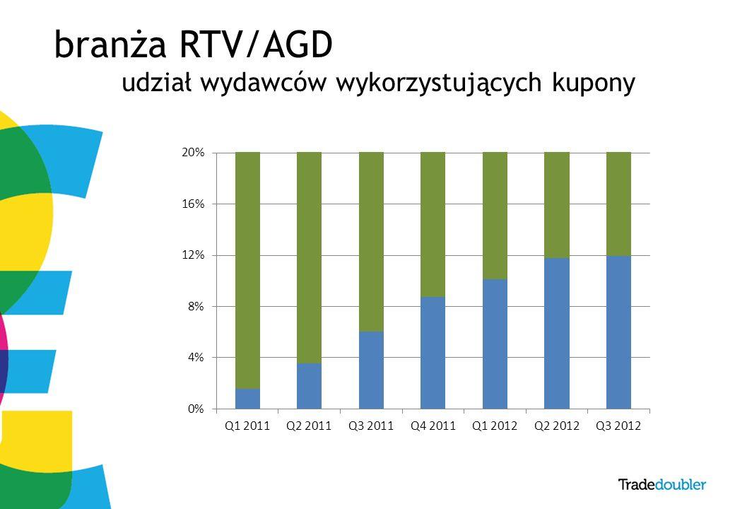 9 branża RTV/AGD udział wydawców wykorzystujących kupony