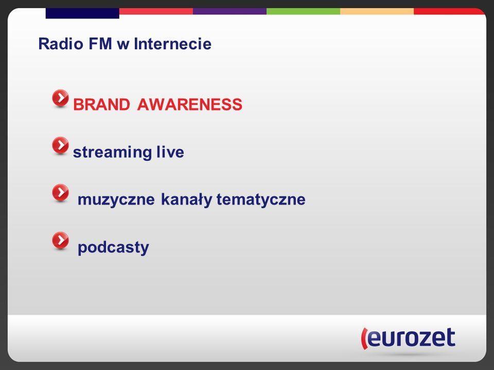 Radio FM w Internecie BRAND AWARENESS streaming live muzyczne kanały tematyczne podcasty